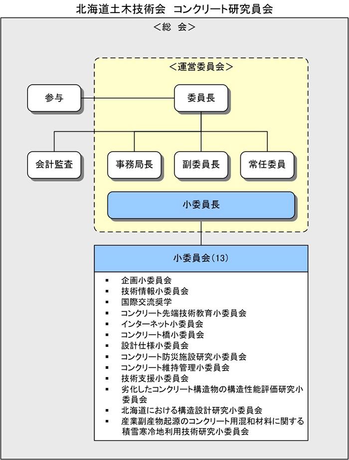 CRC_OrganizationChart